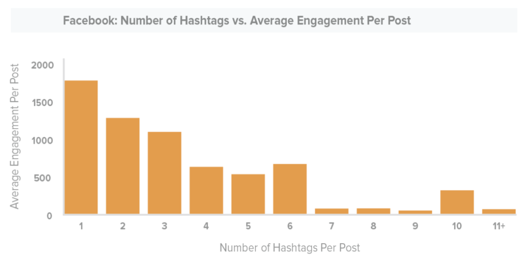 Hashtag enagement on Facebook from Social Sprout
